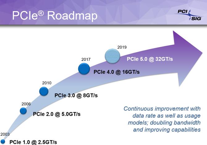 PCI Express 5.0 - specyfikacja interfejsu gotowa [2]