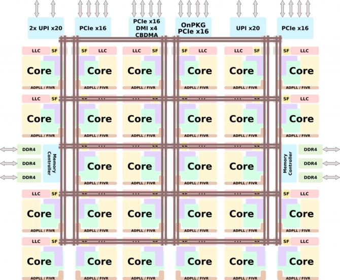 Intel Cascade Lake - 28-rdzeniowy Xeon i osiem innych jednostek  [2]