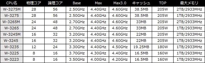 Intel Cascade Lake - 28-rdzeniowy Xeon i osiem innych jednostek  [3]