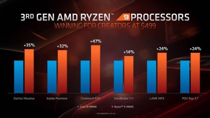 AMD Ryzen 9 3950X oficjalnie - procesor zadebiutuje we wrześniu [1]