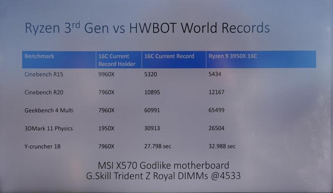 AMD Ryzen 9 3950X podkręcony do 5 GHz na wszystkich rdzeniach [2]