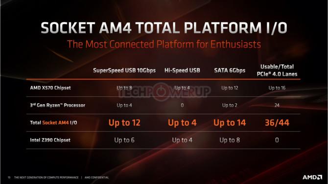 AMD X570 - specyfikacja chipsetu dla Ryzen serii 3000 [2]