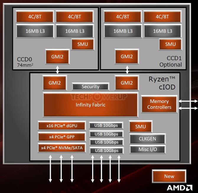 AMD X570 - specyfikacja chipsetu dla Ryzen serii 3000 [4]