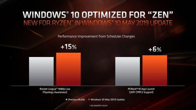 Windows 10 May 2019 Update zwiększa wydajność AMD Ryzen [2]