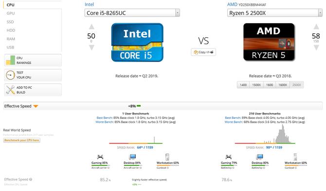 Intel Core i5-8265UC w bazie GeekBench oraz UserBenchmark [3]