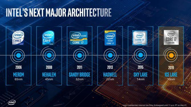 Intel Core i7-1065 G7 - znamy wstępną wydajność jednego wątku [1]