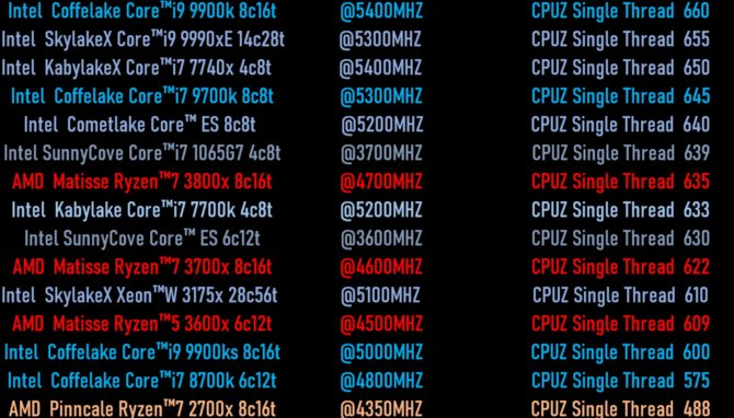Intel Core i7-1065 G7 - znamy wstępną wydajność jednego wątku [2]