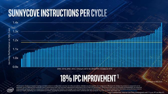 Intel Core i7-1065 G7 - znamy wstępną wydajność jednego wątku [3]