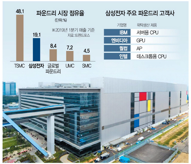 Samsung będzie produkować CPU Rocket Lake dla Intela [1]