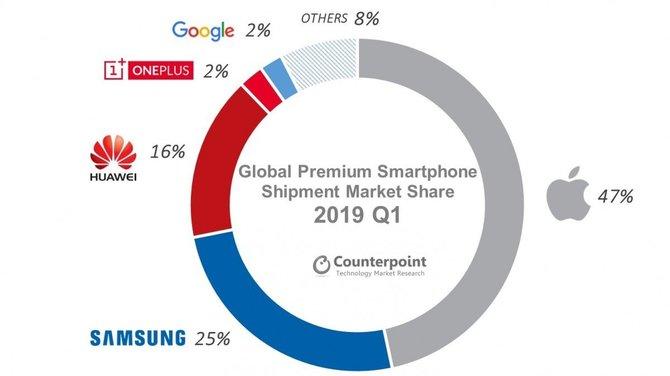iPhone - mimo spadku sprzedaży, Apple liderem rynku premium [1]