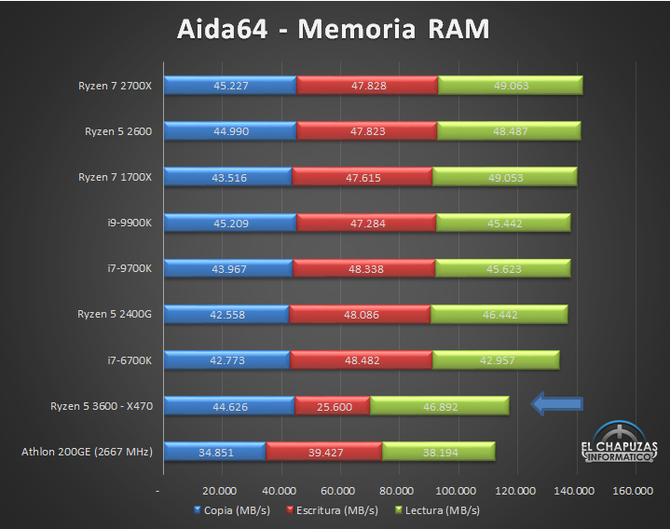 AMD Ryzen 5 3600 has already been revised, the results are optimistic [11]