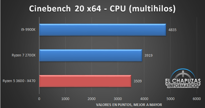 AMD Ryzen 5 3600 has already been revised, the results are optimistic [4]
