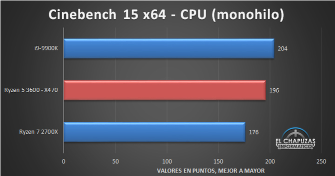 AMD Ryzen 5 3600 has already been revised, the results are optimistic [5]