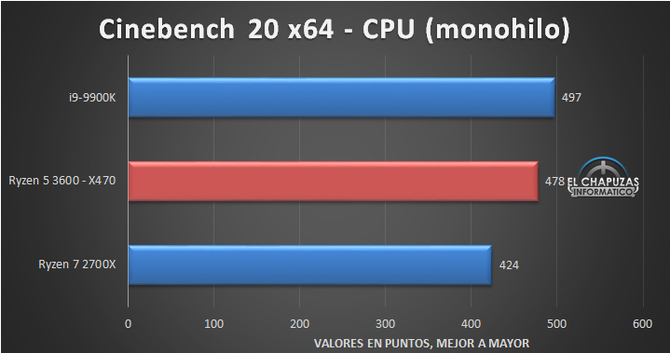 AMD Ryzen 5 3600 has already been revised, the results are optimistic [6]