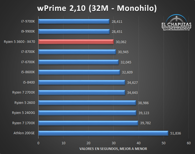 AMD Ryzen 5 3600 has already been revised, the results are optimistic [7]