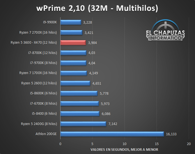 AMD Ryzen 5 3600 has already been revised, the results are optimistic [8]