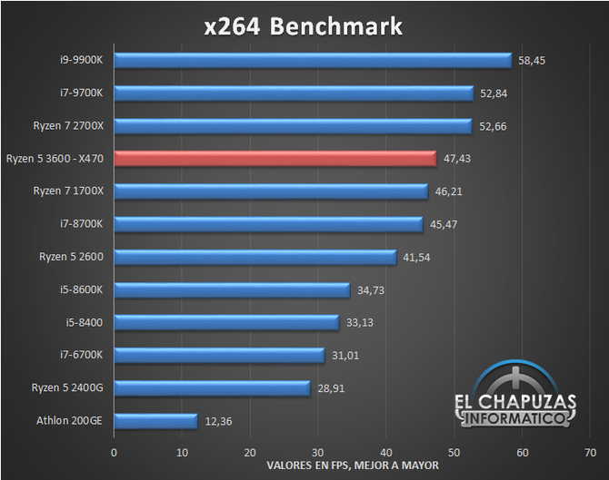 AMD Ryzen 5 3600 has already been revised, the results are optimistic [9]