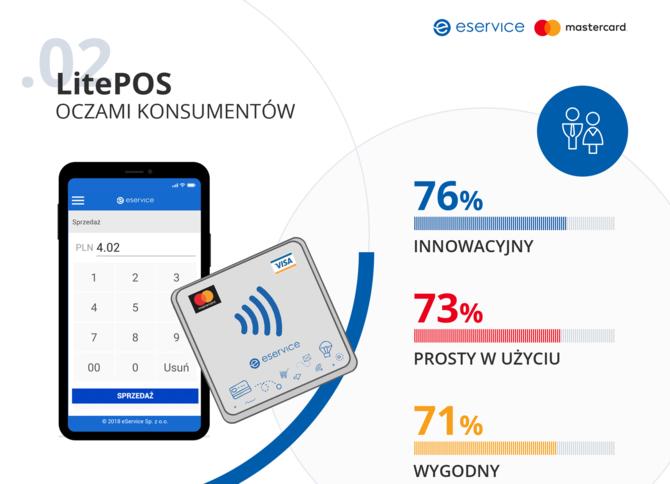 LitePOS, czyli terminal płatniczy w telefonie. Testowany w Polsce [5]