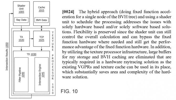 AMD patentuje własny sposób na hybrydowy ray tracing [3]