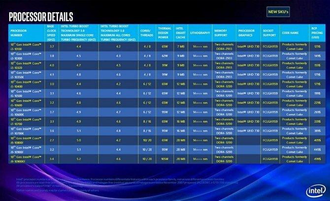 Intel Comet Lake-S - nowe informacje o desktopowych procesorach [2]