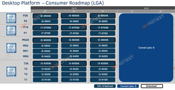 Plotka: Intel Comet Lake-S będzie korzystać z gniazda LGA 1200  [1]