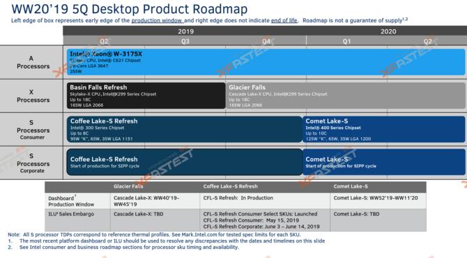 Plotka: Intel Comet Lake-S będzie korzystać z gniazda LGA 1200  [2]