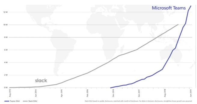 Microsoft Teams z 13 mln użytkowników dziennie. Lepiej niż Slack [3]