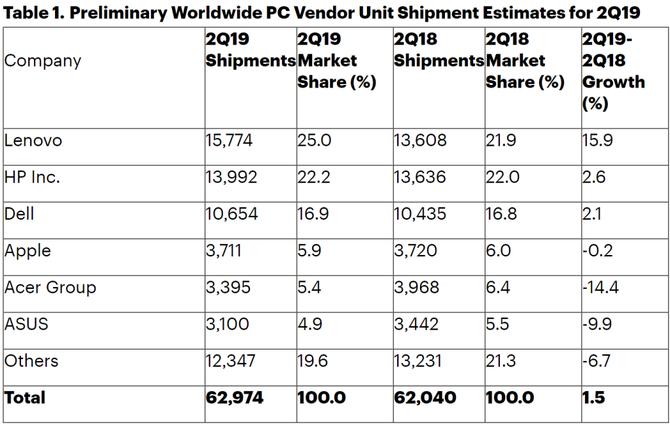 Gartner: sprzedaż komputerów w ostatnim kwartale wzrosła [1]