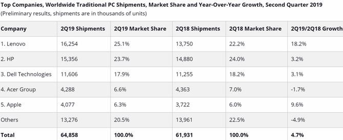 Gartner: sprzedaż komputerów w ostatnim kwartale wzrosła [2]