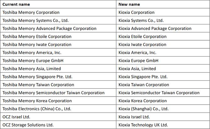 Toshiba Memory przechodzi do historii. Zastąpi ją Kioxia [3]