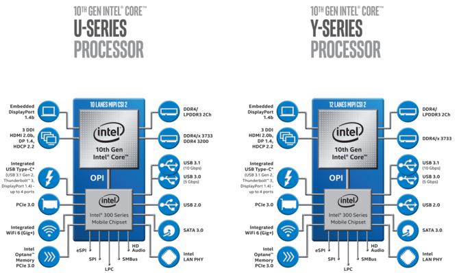 Intel Ice Lake - Procesory są już rozsyłane do producentów OEM [2]