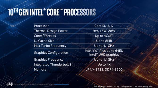 Intel Ice Lake - Procesory są już rozsyłane do producentów OEM [3]
