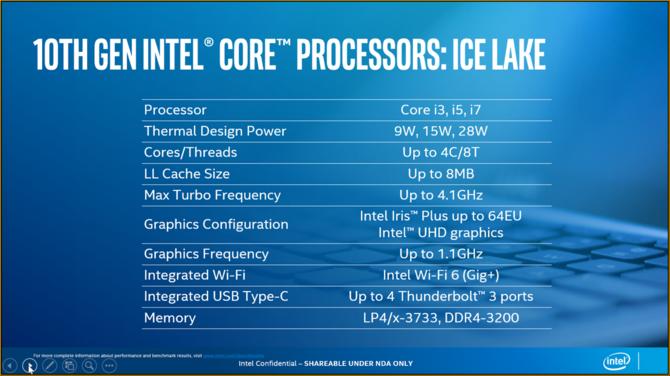 Intel Ice Lake - oficjalna prezentacja 10 nm mobilnych procesorów  [3]