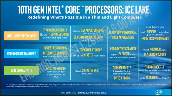 Intel Ice Lake - oficjalna prezentacja 10 nm mobilnych procesorów  [6]