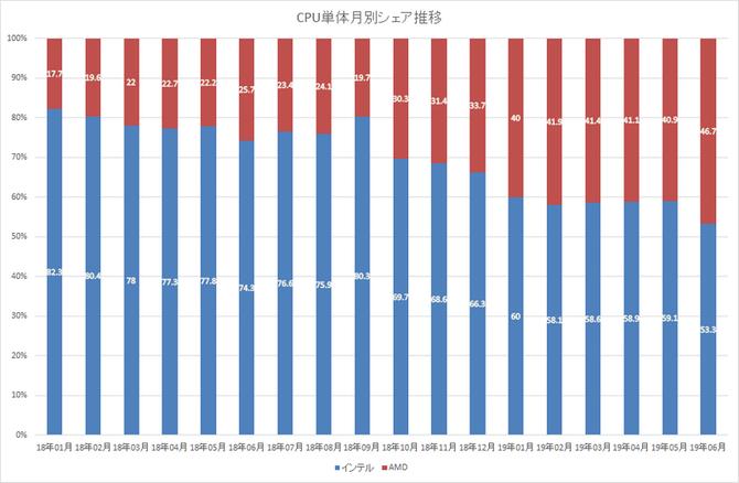 Japonia - konsumenci coraz chętniej wybierają procesory AMD [2]