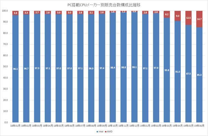 Japonia - konsumenci coraz chętniej wybierają procesory AMD [3]