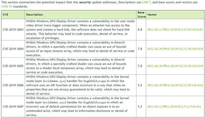 NVIDIA radzi zaktualizować sterowniki z powodów bezpieczeństwa  [3]