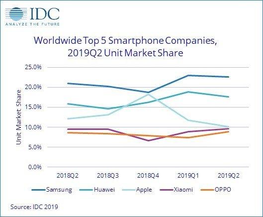 Xiaomi goni Apple: Wyniki sprzedaży smartfonów za 2 kwartał 2019 [1]
