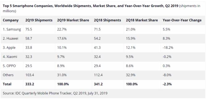 Xiaomi goni Apple: Wyniki sprzedaży smartfonów za 2 kwartał 2019 [2]