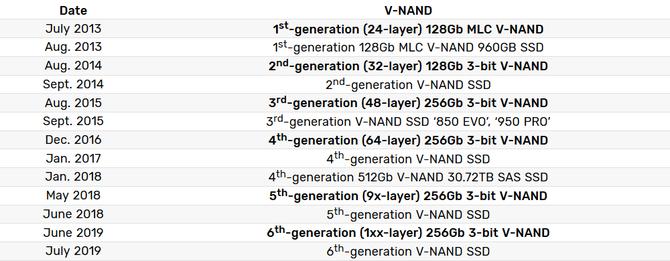 Samsung zapowiada SSD na kościach 3D V-NAND 6. generacji [2]