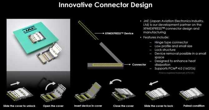 Toshiba prezentuje nowy standard SSD NVMe wielkości karty SIM  [2]