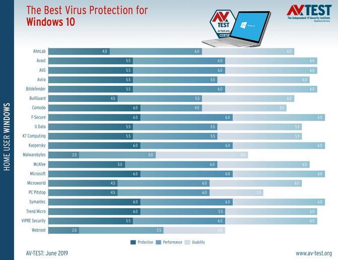 Windows Defender - najlepszy antywirus wg niezależnych testów [2]
