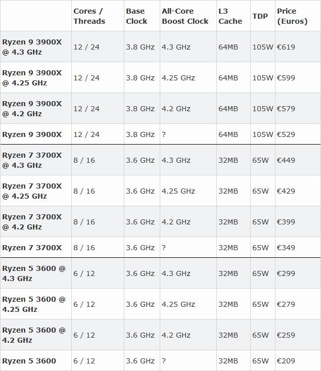 Caseking offers selected AMD Ryzen 3000 processors