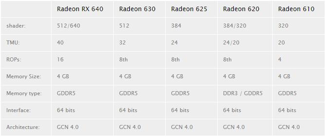 AMD Radeon RX 600 - nowa wersja układów Polaris na rynek OEM [2]