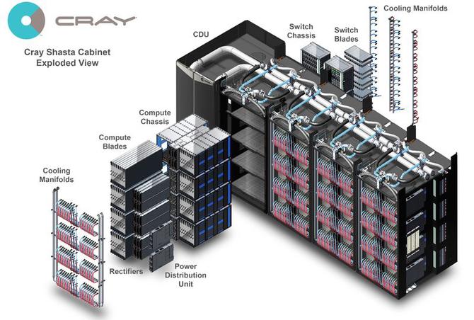 El Capitan - NNSA zamawia superkomputer z mocą 1,5 EksaFlopsa [2]