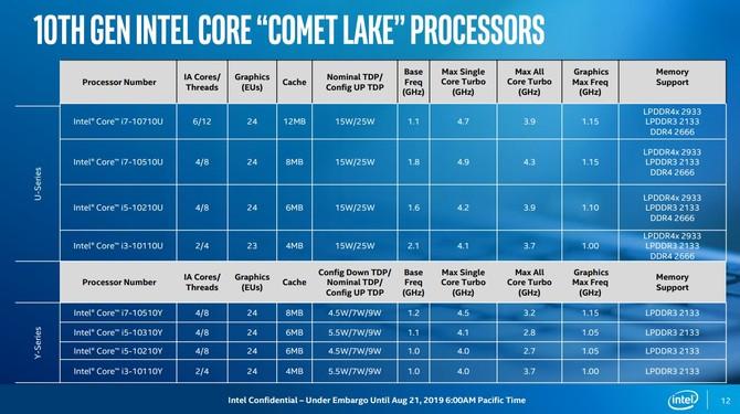 Intel Comet Lake - oficjalna zapowiedź niskonapięciowych układów [7]