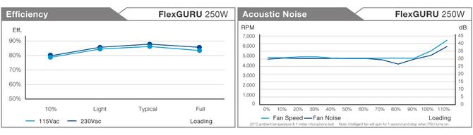 FSP FlexGURU - Zasilacze Flex ATX o mocy 250 i 300 W  [3]