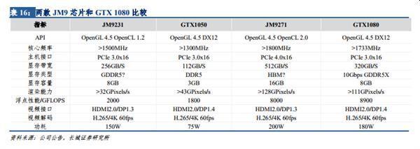 GPU Jingjia JM9271 - powstaje chiński konkurent GeForce  GTX 1070 [1]