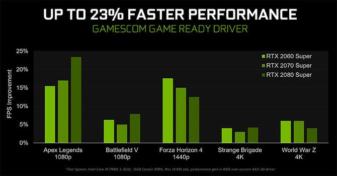 NVIDIA naprawia błędną aktualizację GeForce Game Ready 436.02  [2]