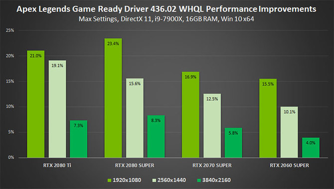 NVIDIA naprawia błędną aktualizację GeForce Game Ready 436.02  [3]